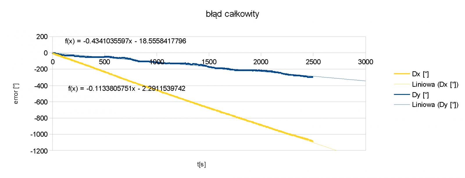 wykres_blad_calkowity_8kwietnia_enkoder.png