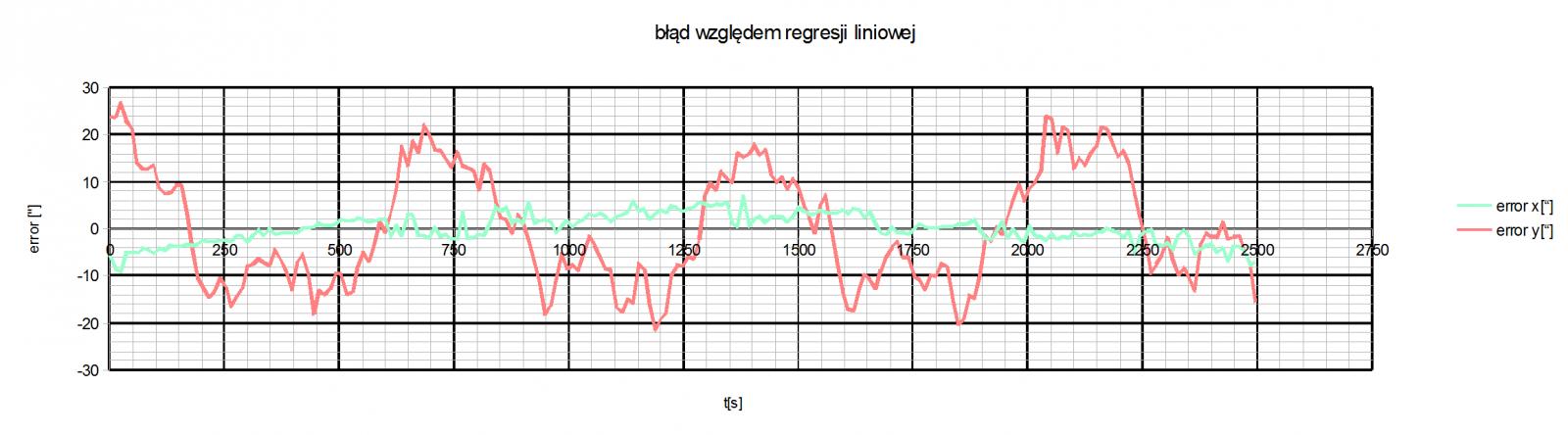 wykres_blad_wzgledny_30kwietnia_no_compensation.png