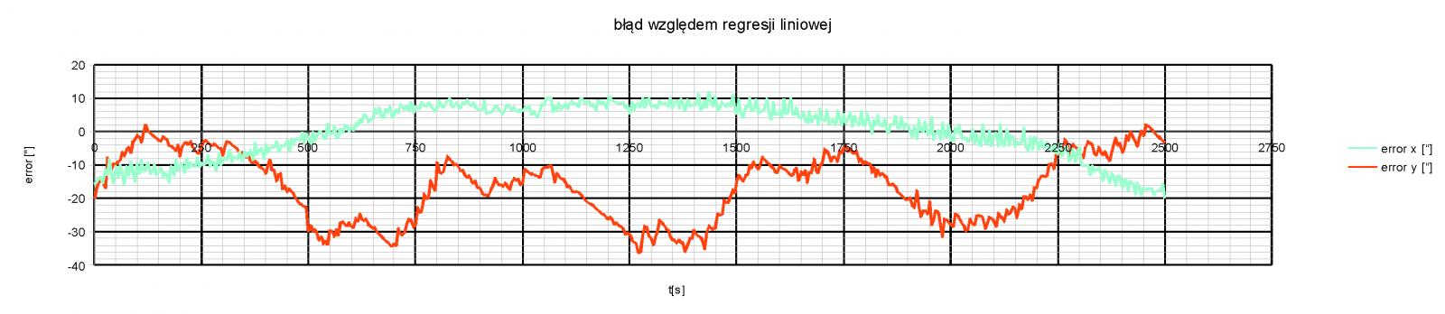 wykres_blad_wzgledny_8kwietnia_enkoder.png