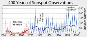 Sunspot_Numbers.jpg
