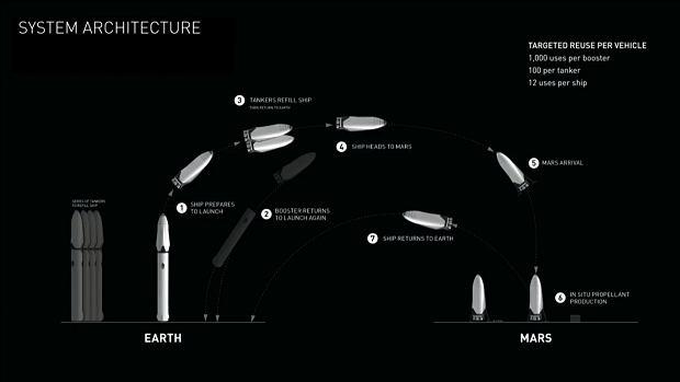 z20756632Q,Schemat-systemu-lotow-na-Marsa.jpg