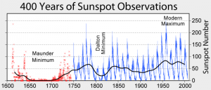 800px-Sunspot_Numbers.png