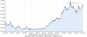 kurs dolara 2013-2015.png
