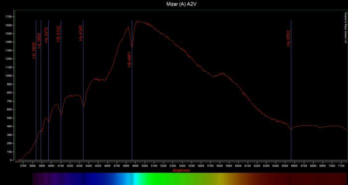 Mizar A A2V analiza.jpg