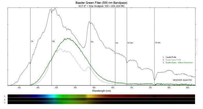 Baader Green 500 nm Bandpass - końcowy.png