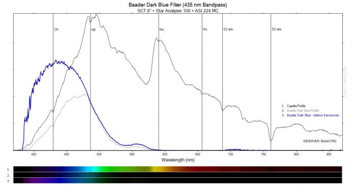 Baader Dark Blue 435 nm Bandpass - końcowy.png
