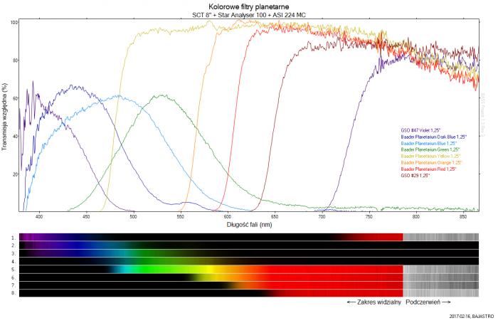 Kolorowe filtry planetarne - końcowa wersja.png