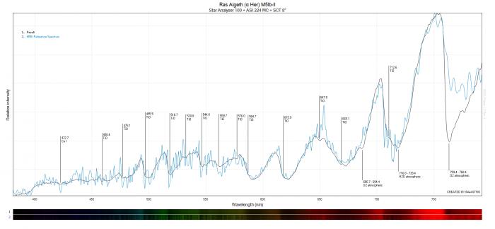 Ras Algethi wykres.png