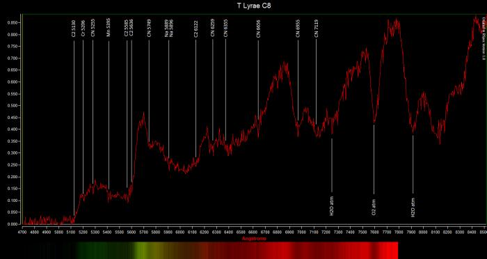 T Lyrae z korekcją czułości kamery dla A2V.png