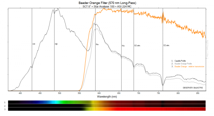 Baader Orange 570 nm - końcowy.png
