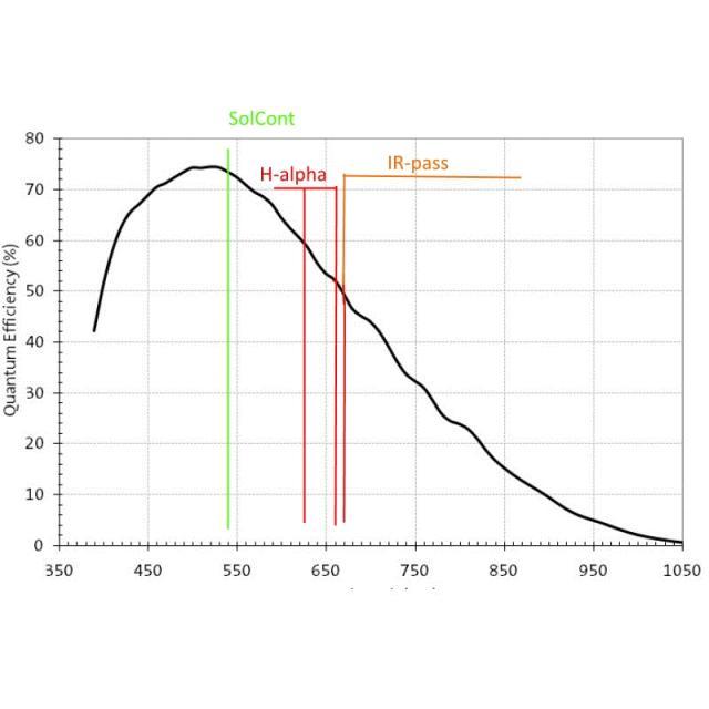 Wydajność kwantowa ASI120M i filtry.jpg