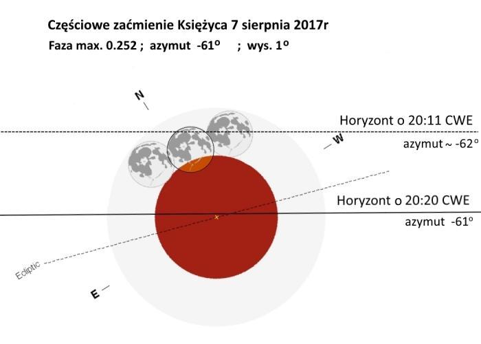 Schemat przebiegu zaćmienia nad horyzontem dla Warszawy.jpg