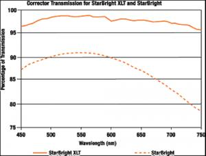 5_Corrector_Transmission_500x378.jpg