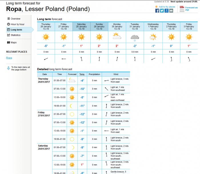 forecast-ropa.png